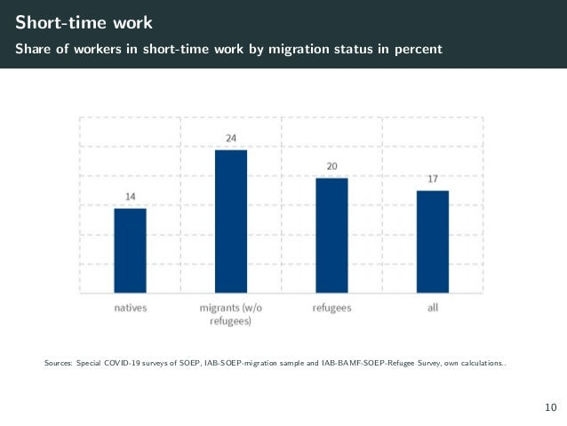 Short-time work Share of workers in short-time work by migration status in percent Sources: Special COVID-19 surveys of SO...