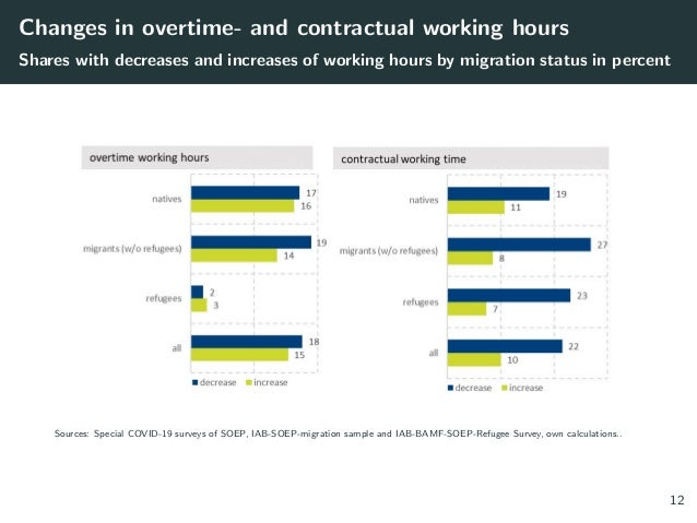 Changes in overtime- and contractual working hours Shares with decreases and increases of working hours by migration statu...