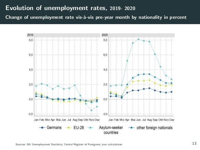 Evolution of unemployment rates, 2019- 2020 Change of unemployment rate vis-à-vis pre-year month by nationality in percen...