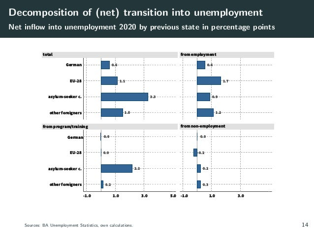 Decomposition of (net) transition into unemployment Net inflow into unemployment 2020 by previous state in percentage poin...