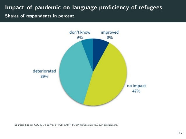 Impact of pandemic on language proficiency of refugees Shares of respondents in percent Sources: Special COVID-19 Survey o...