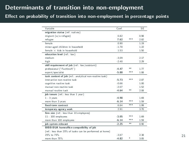 Determinants of transition into non-employment Effect on probability of transition into non-employment in percentage point...