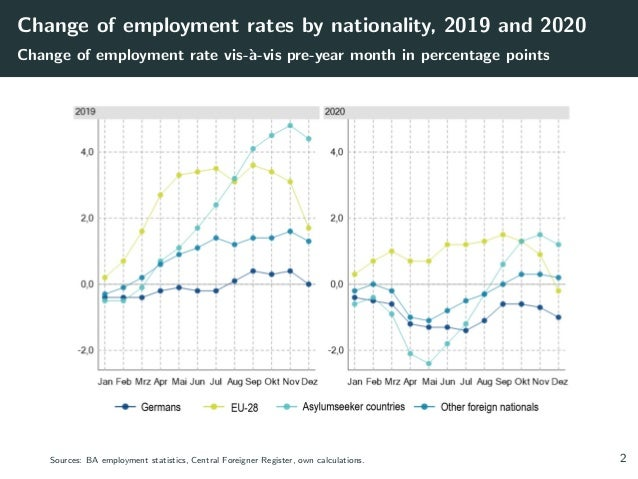 Change of employment rates by nationality, 2019 and 2020 Change of employment rate vis-à-vis pre-year month in percentage...