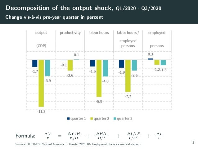 Decomposition of the output shock, Q1/2020 - Q3/2020 Change vis-à-vis pre-year quarter in percent Formula: ∆Y Y = ∆Y /H Y...