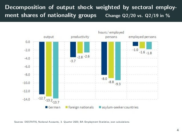 Decomposition of output shock weighted by sectoral employ- ment shares of nationality groups Change Q2/20 vs. Q2/19 in % S...