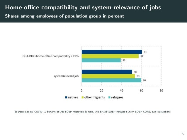Home-office compatibility and system-relevance of jobs Shares among employees of population group in percent Sources: Spec...