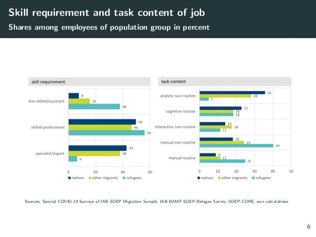 Skill requirement and task content of job Shares among employees of population group in percent Sources: Special COVID-19 ...