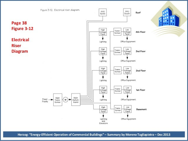 peter herzog s energy management book summary 1213 rh slideshare net electrical riser diagram sample electrical riser diagram template