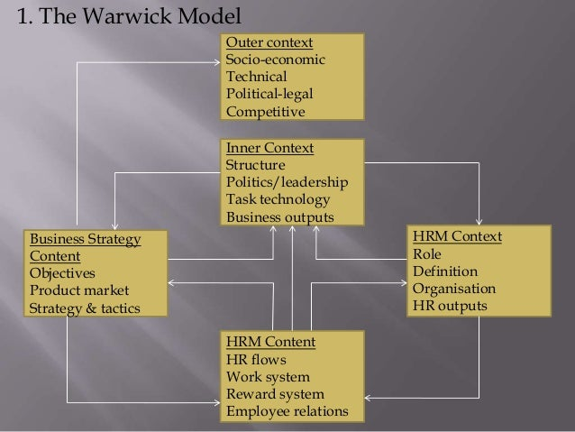 the warwick model of strategic change and human resource management The society for human resource management (shrm) is the world's largest hr professional society, representing 285,000 members in more than 165 countries.