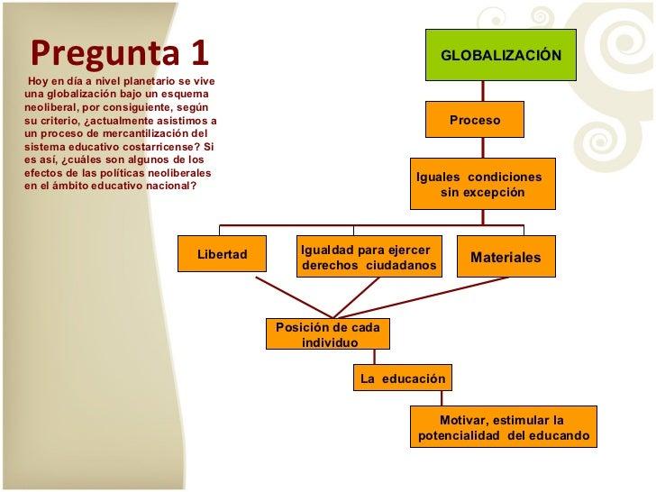 Pregunta 1 Libertad Igualdad para ejercer  derechos  ciudadanos Proceso Iguales  condiciones  sin excepción GLOBALIZACIÓN ...