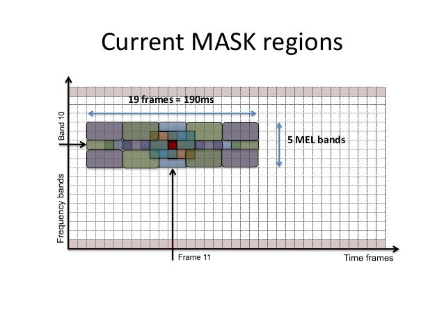 Fingerprint encoding  • 4-5 bits for the MEL band where the maxima is located • 22 Bits obtained from spectral regions com...