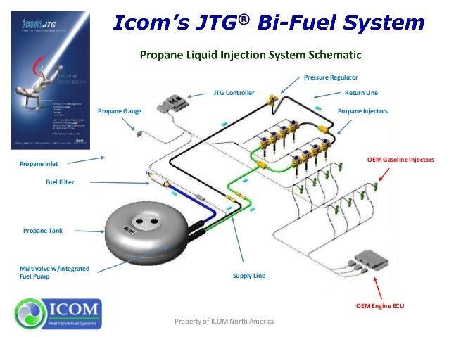 I Propane Autogas Presentationrhslideshare: Propane Fuel Filter Diagram At Gmaili.net