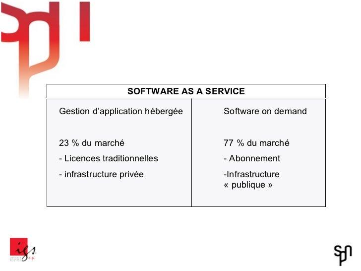<ul><li>Gestion d'application hébergée </li></ul><ul><li>23 % du marché </li></ul><ul><li>Licences traditionnelles </li></...