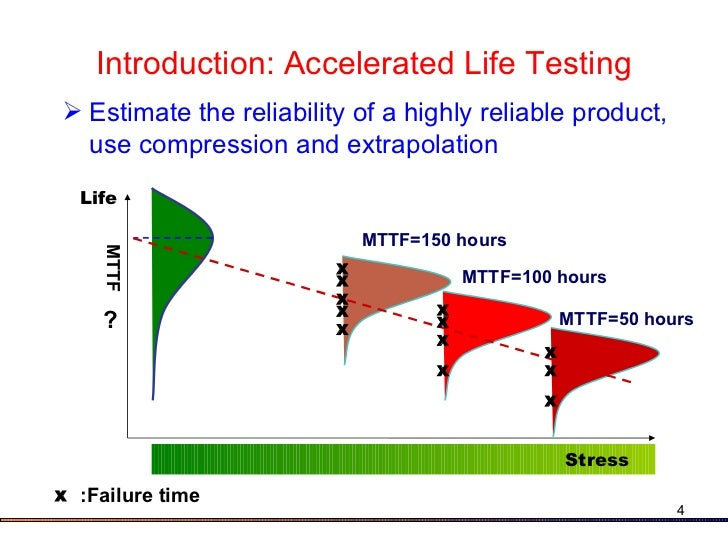 Introduction to Accelerated Life Testing - ReliaWiki