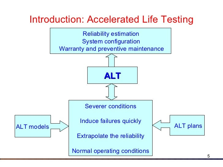 Relex ALT Accelerated Life Testing Software - PTC