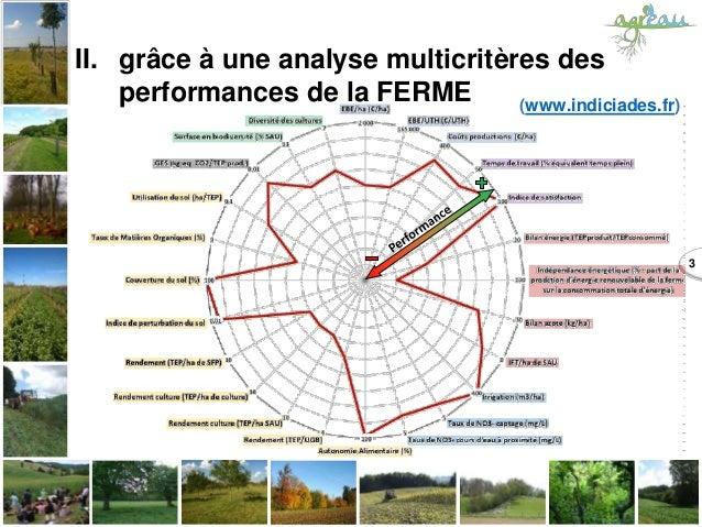 3 II. grâce à une analyse multicritères des performances de la FERME (www.indiciades.fr)
