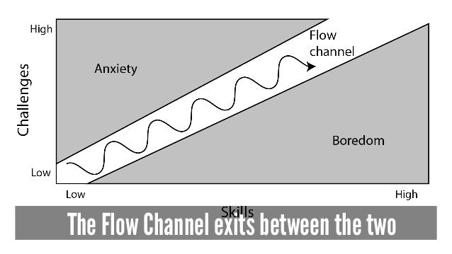 The Flow Channel exits between the two