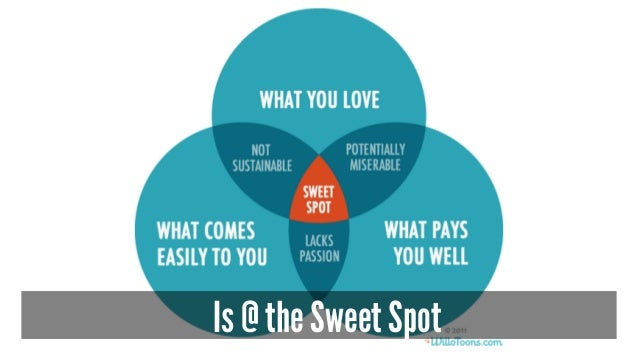 Is @ the Sweet Spot