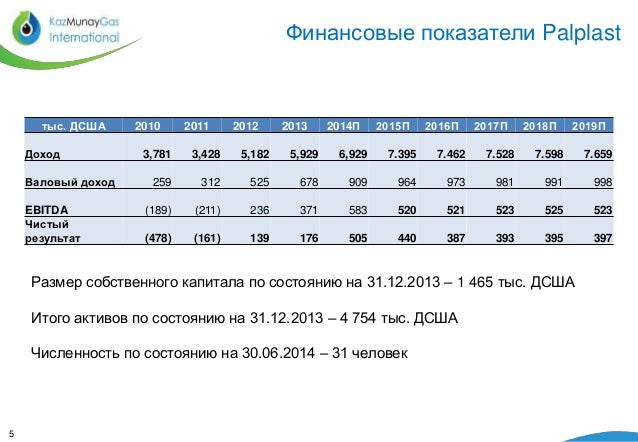 Финансовые показатели Palplast  5  тыс. ДСША 2010 2011 2012 2013 2014П 2015П 2016П 2017П 2018П 2019П  Доход 3,781 3,428 5,...