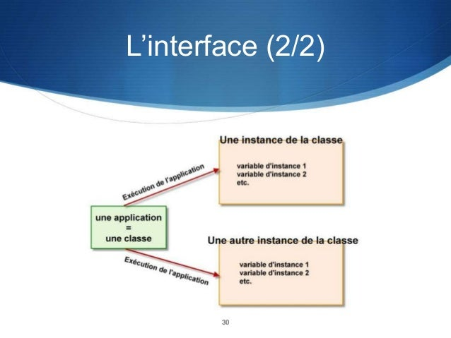 L'interface (2/2)  30