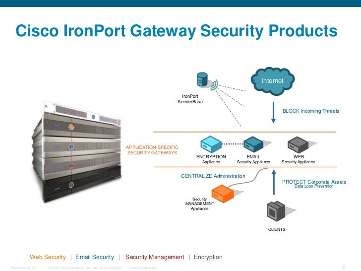 Presentación IronPort Products