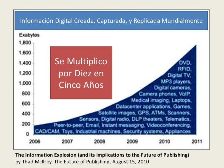 Información Digital Creada, Capturada, y Replicada Mundialmente                 Se Multiplico                  por Diez en...