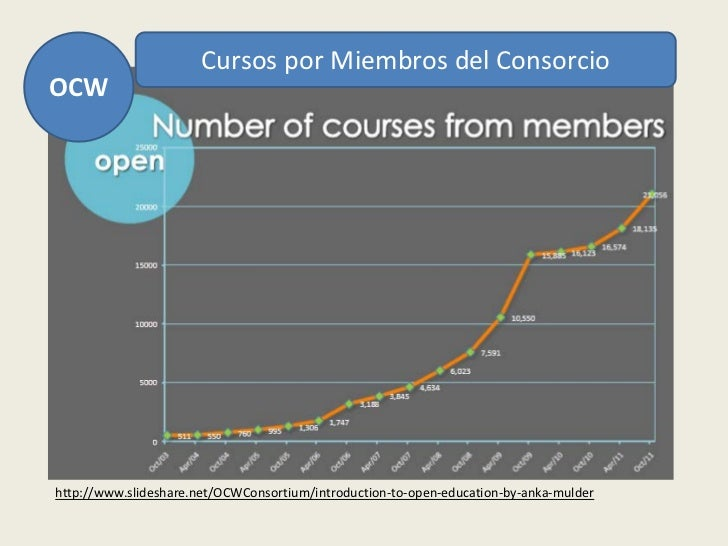 Cursos por Miembros del ConsorcioOCWhttp://www.slideshare.net/OCWConsortium/introduction-to-open-education-by-anka-mulder