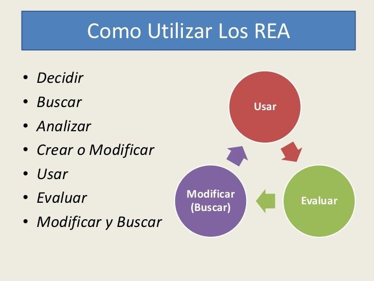 Como Utilizar Los REA•   Decidir•   Buscar                           Usar•   Analizar•   Crear o Modificar•   Usar•   Eval...