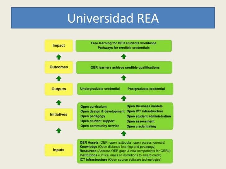 Universidad REA