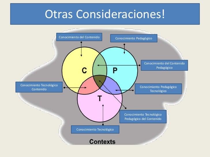Otras Consideraciones!                           Conocimiento del Contenido            Conocimiento Pedagógico            ...