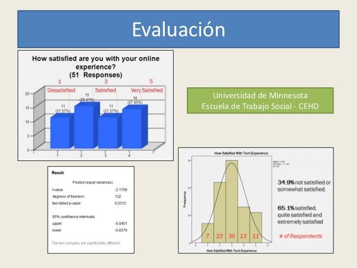 Evaluación ContinuaCreación   Uso   Evaluación   Reuso