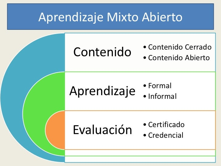 Aprendizaje Mixto X                Wikipedia and                 Other WikisF2F Community    Courses                      ...