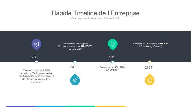 Rapide Timeline de l'Entreprise d'un  projet  social  à  un  projet  international Création du projet Jolifish...