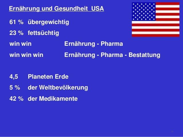 Ernährung und Gesundheit USA 61 % übergewichtig 23 % fettsüchtig win win Ernährung - Pharma win win win Ernährung - Pharma...