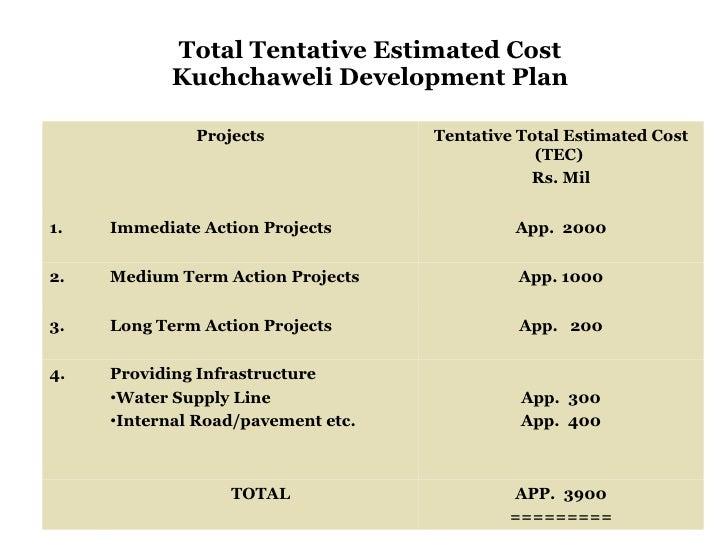 Total Tentative Estimated Cost Kuchchaweli Development Plan Projects Tentative Total Estimated Cost (TEC)  Rs. Mil 1. Imme...