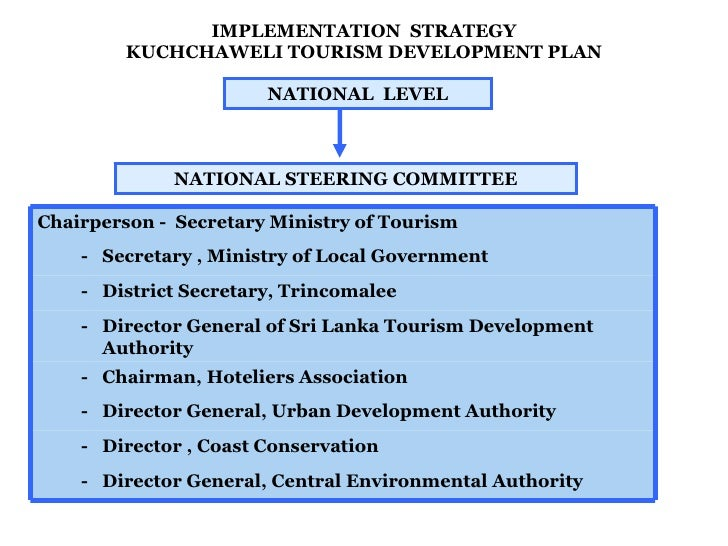 IMPLEMENTATION  STRATEGY KUCHCHAWELI TOURISM DEVELOPMENT PLAN NATIONAL  LEVEL NATIONAL STEERING COMMITTEE Chairperson -  S...