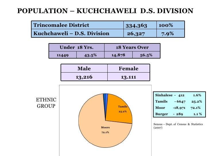 Tamils 25.2% Moors 72.1% POPULATION – KUCHCHAWELI  D.S. DIVISION ETHNIC GROUP Sinhalese  -  412  1.6% Tamils  - 6647  25.2...