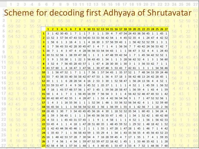 Scheme for decoding first Adhyaya of Shrutavatar