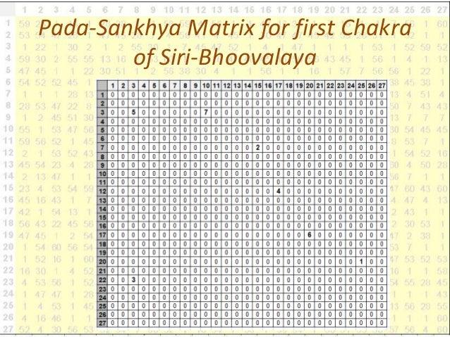 Pada-Sankhya Matrix for first Chakra of Siri-Bhoovalaya