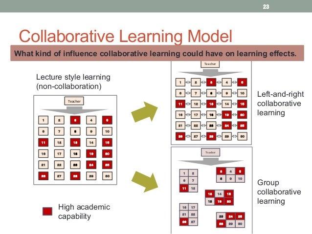 Collaborative Teaching Of Learning ~ Setsuya kurahashi teaching simulation on collaborative
