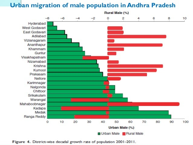 Rural Labour Markets in India
