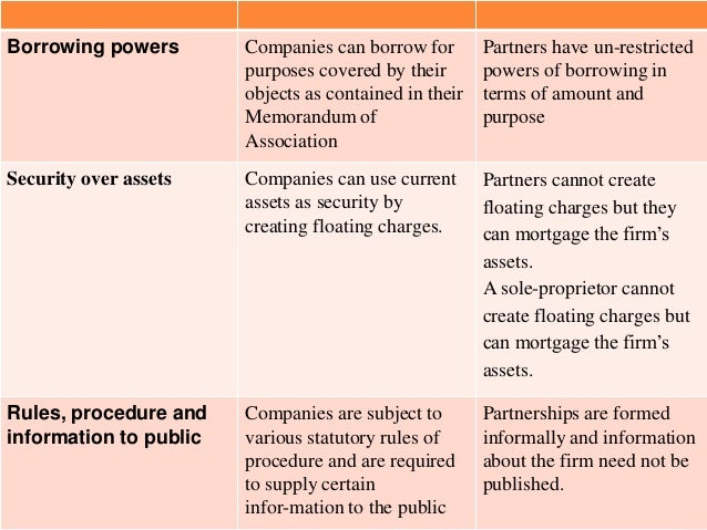 Borrowing powers        Companies can borrow for        Partners have un-restricted                        purposes covere...