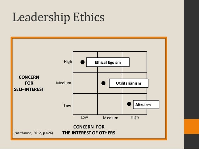 ethical egoism vs social responsibility Good governance and social responsibilty  students to recognize and manage ethical and social responsibility issues as they arise, and to help  ethical egoism .