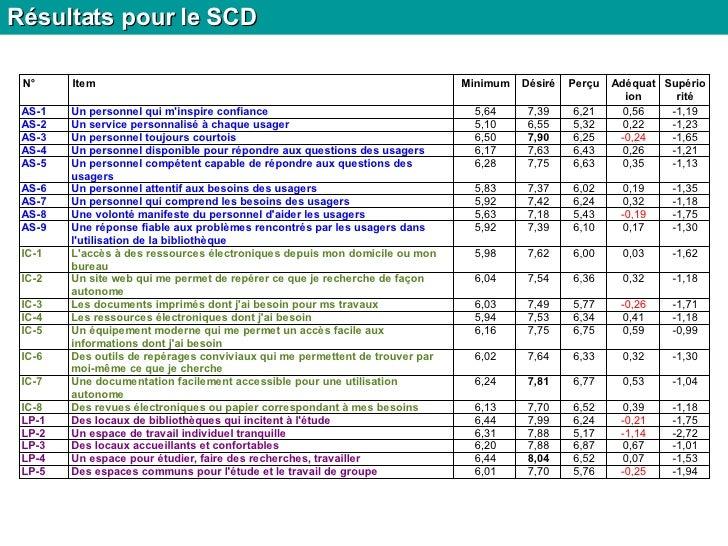 Résultats pour le SCD