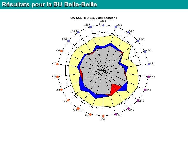 Résultats pour la BU Belle-Beille
