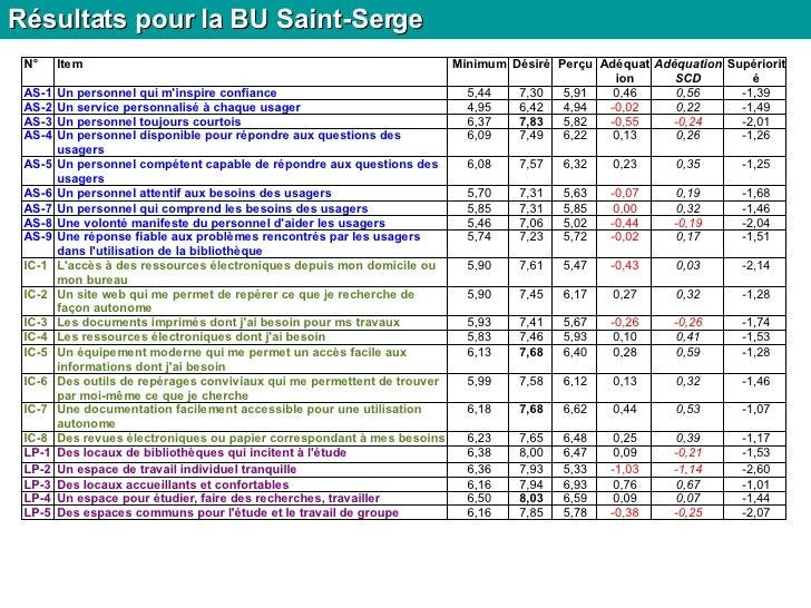Résultats pour la BU Saint-Serge