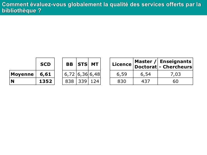 <ul><ul><li>Comment évaluez-vous globalement la qualité des services offerts par la bibliothèque ? </li></ul></ul>