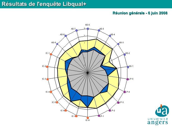 Résultats de l'enquête Libqual+ Réunion générale - 6 juin 2008