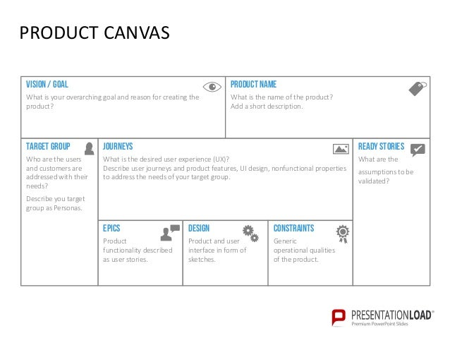 Business model canvas and product canvas powerpoint template product canvaspowerpoint template 10 wajeb Image collections