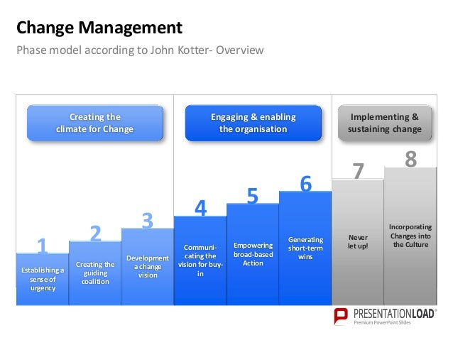 change management powerpoint template, Modern powerpoint